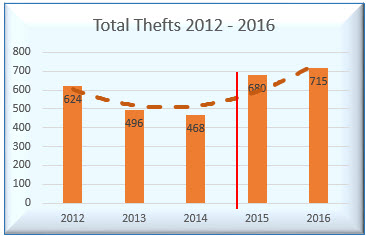 TotalThefts2012-2016