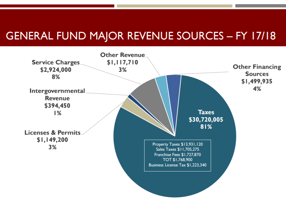 Image of pie chart displaying General Fund Revenue Sources FY17_18