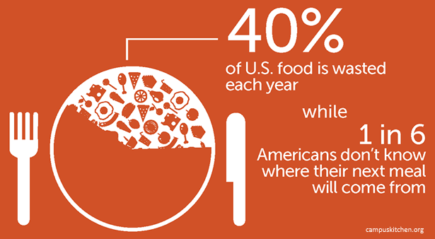 "Image with the words ""40% of U.S. food is wasted each year, while 1 in 6 Americans don't know where their next meal is coming from."""