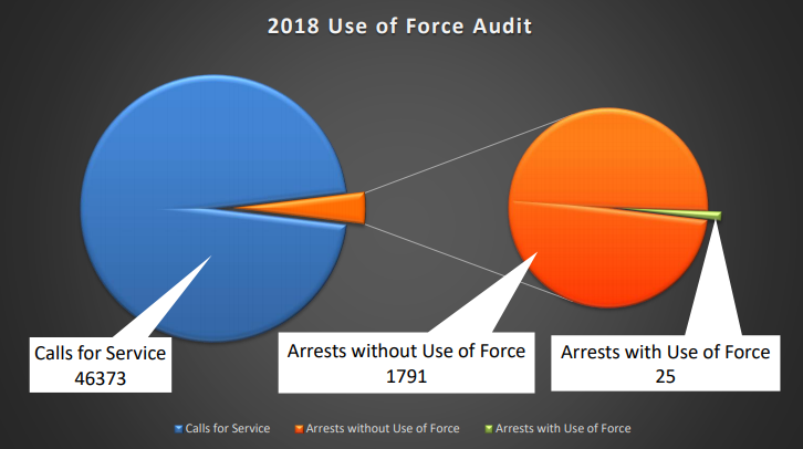 2018 NPD Use of Force