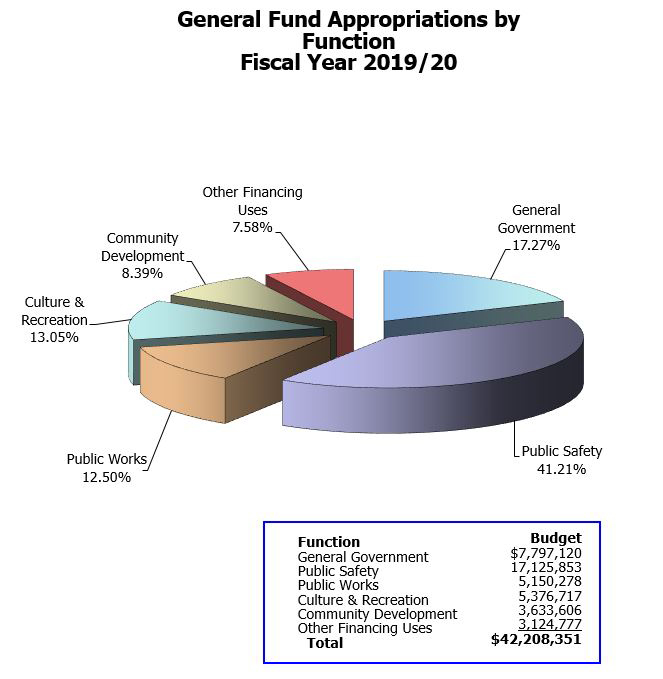 Gen-Fund-Appropriations - by Function